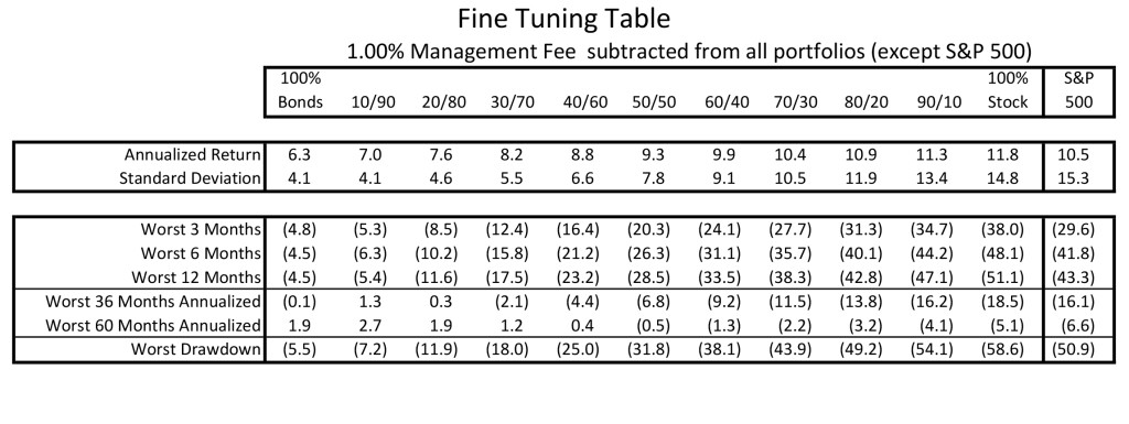 Paul Presentaiton Data (Fine Tuning Table)-2