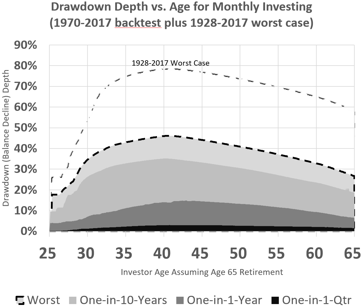 The Ultimate Target Date Fund Portfolio | Paul Merriman