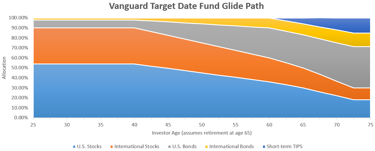 341eb24d4f33c By steadily increasing the bonds from age 40 to age 65 volatility is  declining nearing retirement.